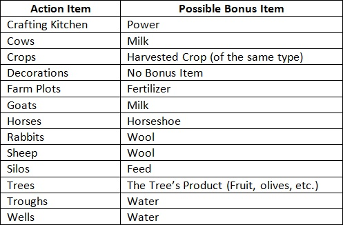 Bonus item loot table