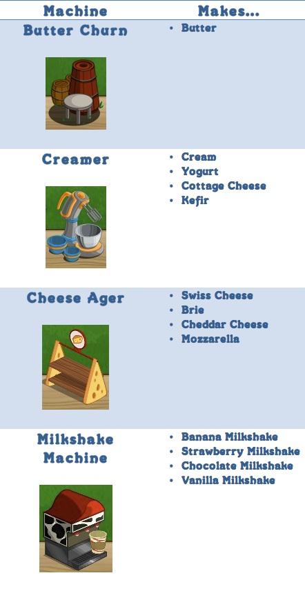 Dairy_machineschart1
