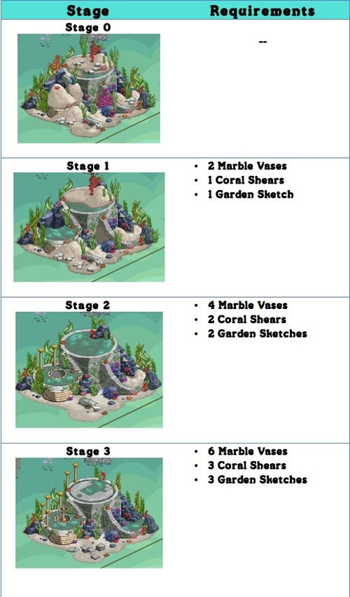 ATL_garden_chart1