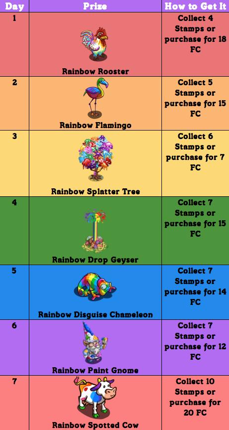 Rainbowcountdown_chart