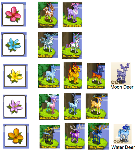 Dream Deer Guide